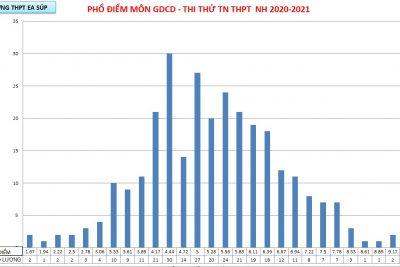 KẾT QUẢ THI THỬ TN THPT LẦN 1 NĂM HỌC 2020-2021